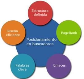 estudioit_posicionamiento1